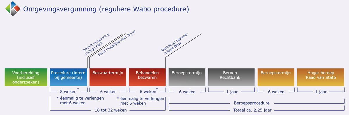 bouwvergunning procedure